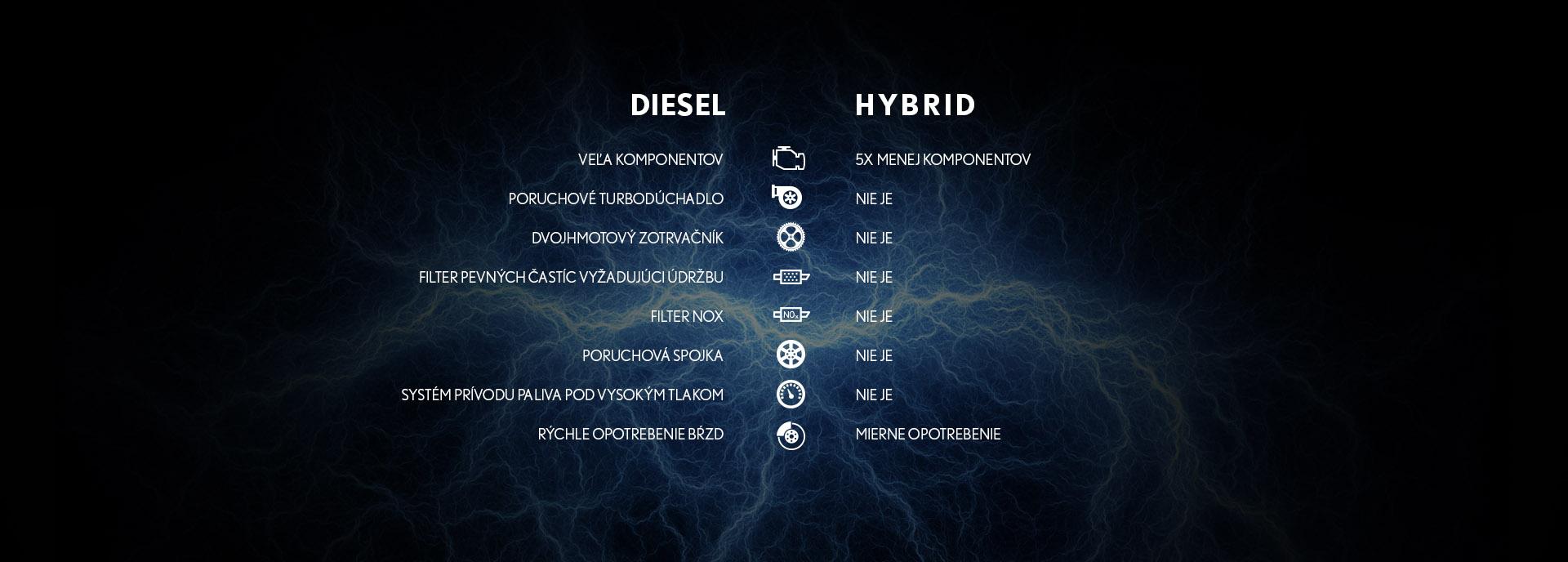 Diesel vs Hybrid Image 2